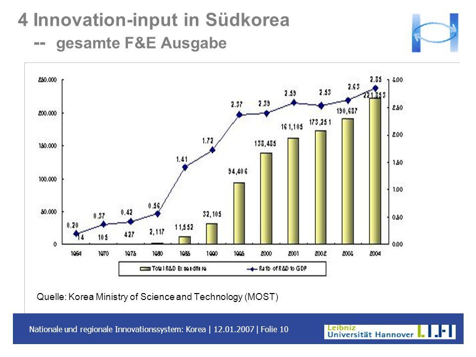 Nationale und regionale Innovationssystem: Korea | 12.01.2007 | Folie 10 4 Innovation-input in Südkorea -- gesamte F&E Ausgabe Quelle: Korea Ministry