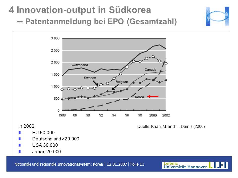Nationale und regionale Innovationssystem: Korea | 12.01.2007 | Folie 11 4 Innovation-output in Südkorea -- Patentanmeldung bei EPO (Gesamtzahl) In 20