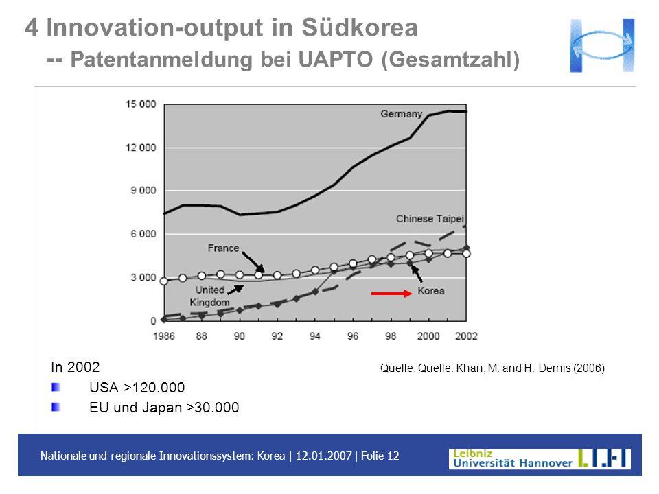 Nationale und regionale Innovationssystem: Korea | 12.01.2007 | Folie 12 4 Innovation-output in Südkorea -- Patentanmeldung bei UAPTO (Gesamtzahl) In
