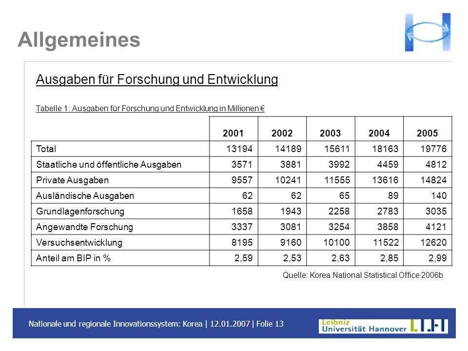Nationale und regionale Innovationssystem: Korea | 12.01.2007 | Folie 13 Allgemeines Ausgaben für Forschung und Entwicklung Tabelle 1: Ausgaben für Fo