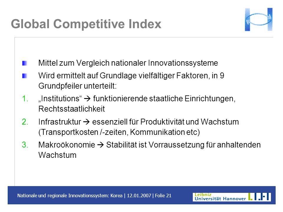 Nationale und regionale Innovationssystem: Korea | 12.01.2007 | Folie 21 Global Competitive Index Mittel zum Vergleich nationaler Innovationssysteme W