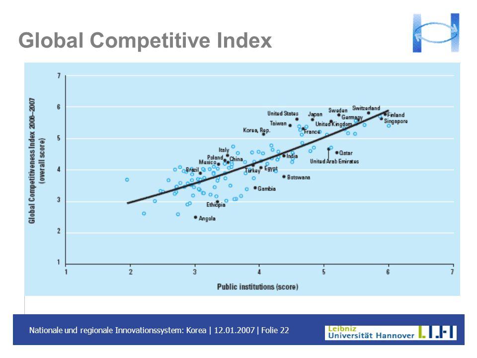 Nationale und regionale Innovationssystem: Korea | 12.01.2007 | Folie 22 Global Competitive Index