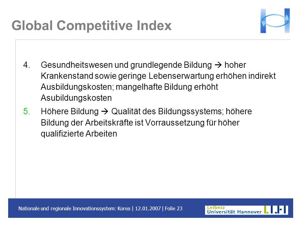 Nationale und regionale Innovationssystem: Korea | 12.01.2007 | Folie 23 Global Competitive Index 4.Gesundheitswesen und grundlegende Bildung hoher Kr