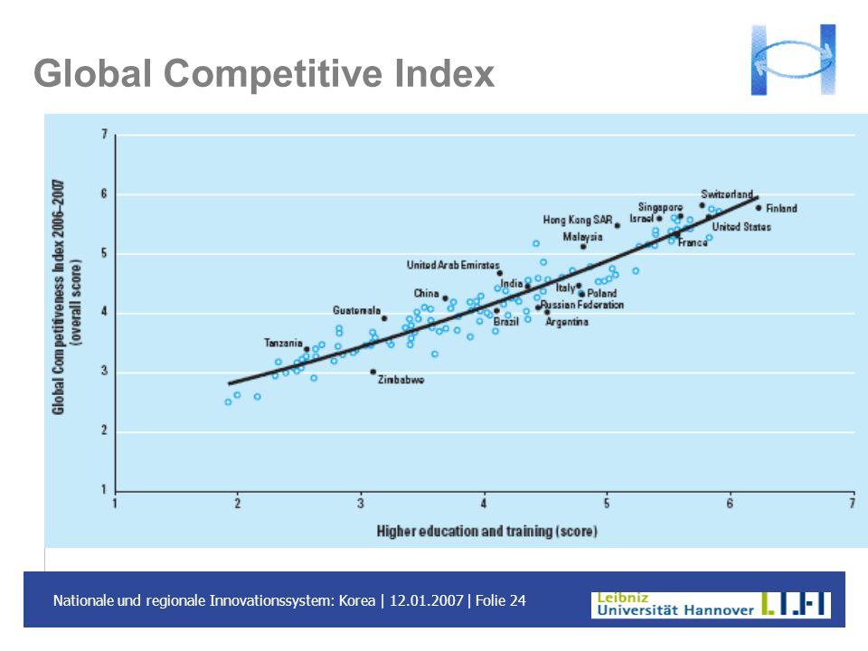 Nationale und regionale Innovationssystem: Korea | 12.01.2007 | Folie 24 Global Competitive Index
