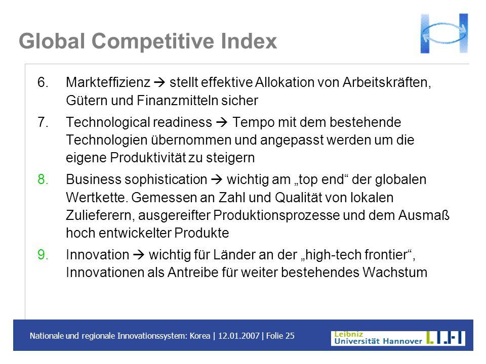 Nationale und regionale Innovationssystem: Korea | 12.01.2007 | Folie 25 Global Competitive Index 6.Markteffizienz stellt effektive Allokation von Arb