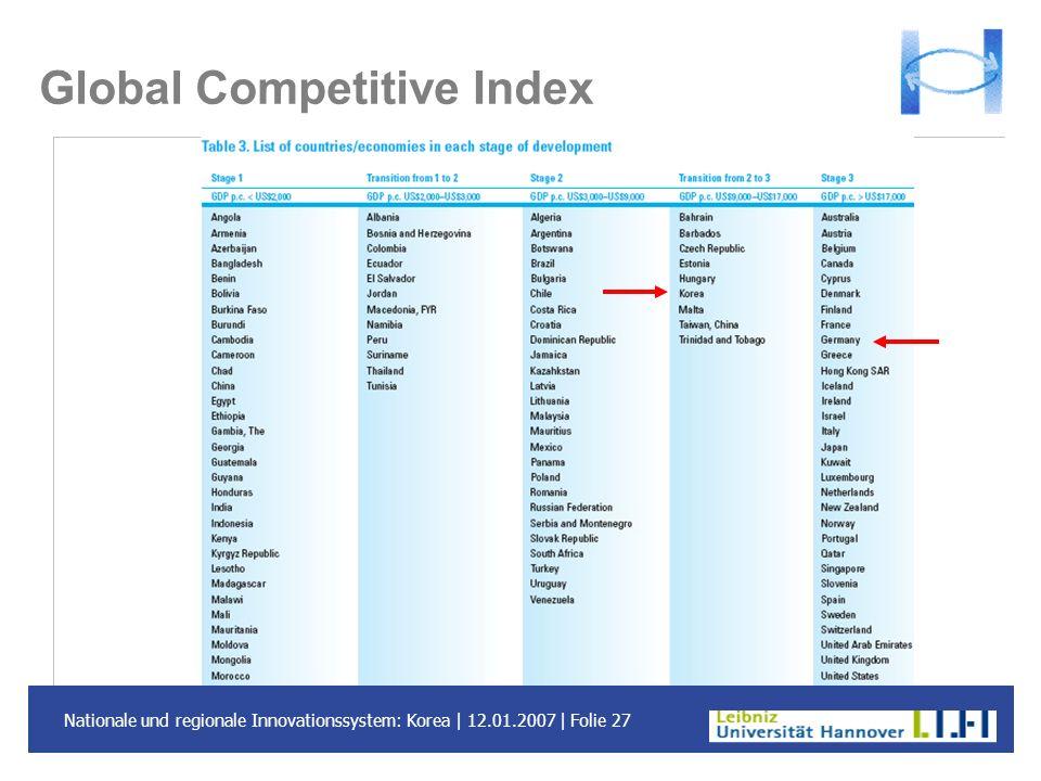 Nationale und regionale Innovationssystem: Korea | 12.01.2007 | Folie 27 Global Competitive Index