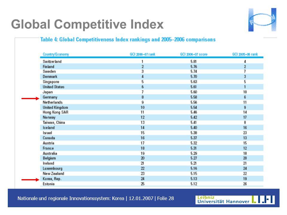 Nationale und regionale Innovationssystem: Korea | 12.01.2007 | Folie 28 Global Competitive Index