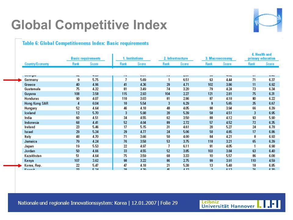 Nationale und regionale Innovationssystem: Korea | 12.01.2007 | Folie 29 Global Competitive Index