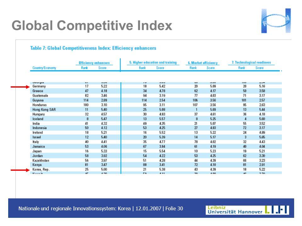 Nationale und regionale Innovationssystem: Korea | 12.01.2007 | Folie 30 Global Competitive Index