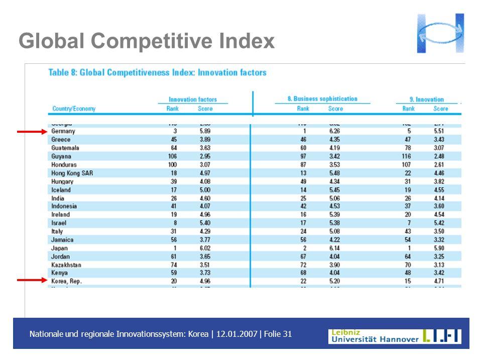 Nationale und regionale Innovationssystem: Korea | 12.01.2007 | Folie 31 Global Competitive Index