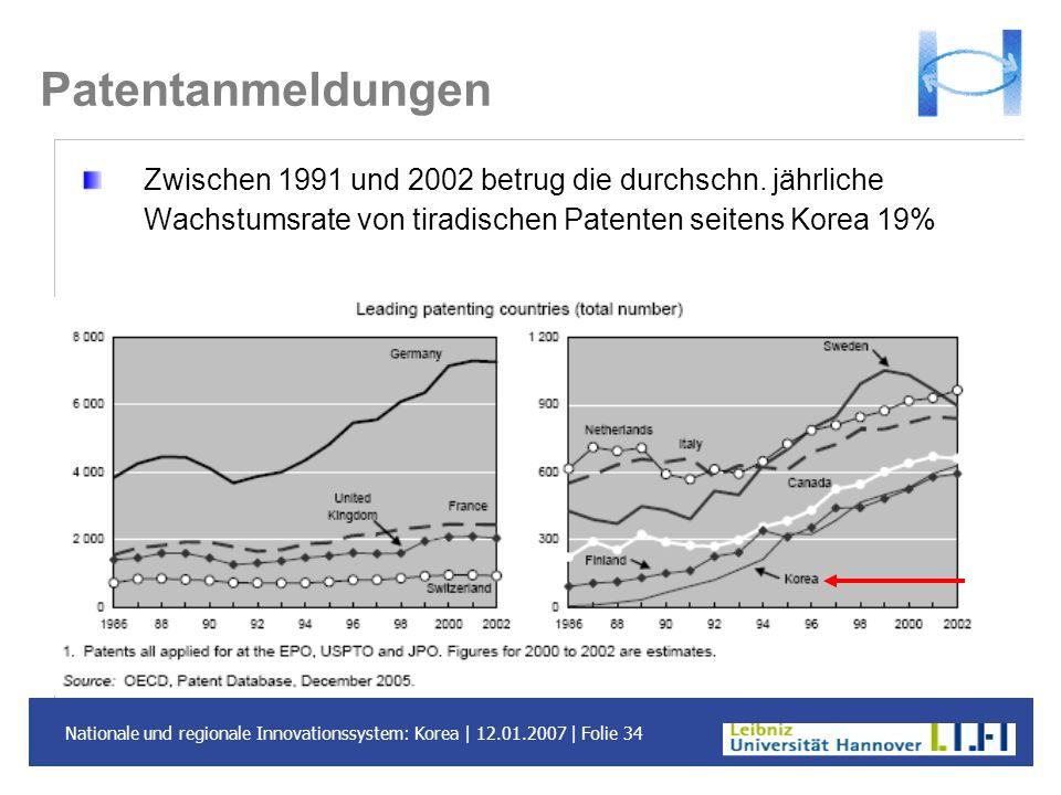 Nationale und regionale Innovationssystem: Korea | 12.01.2007 | Folie 34 Patentanmeldungen Zwischen 1991 und 2002 betrug die durchschn. jährliche Wach