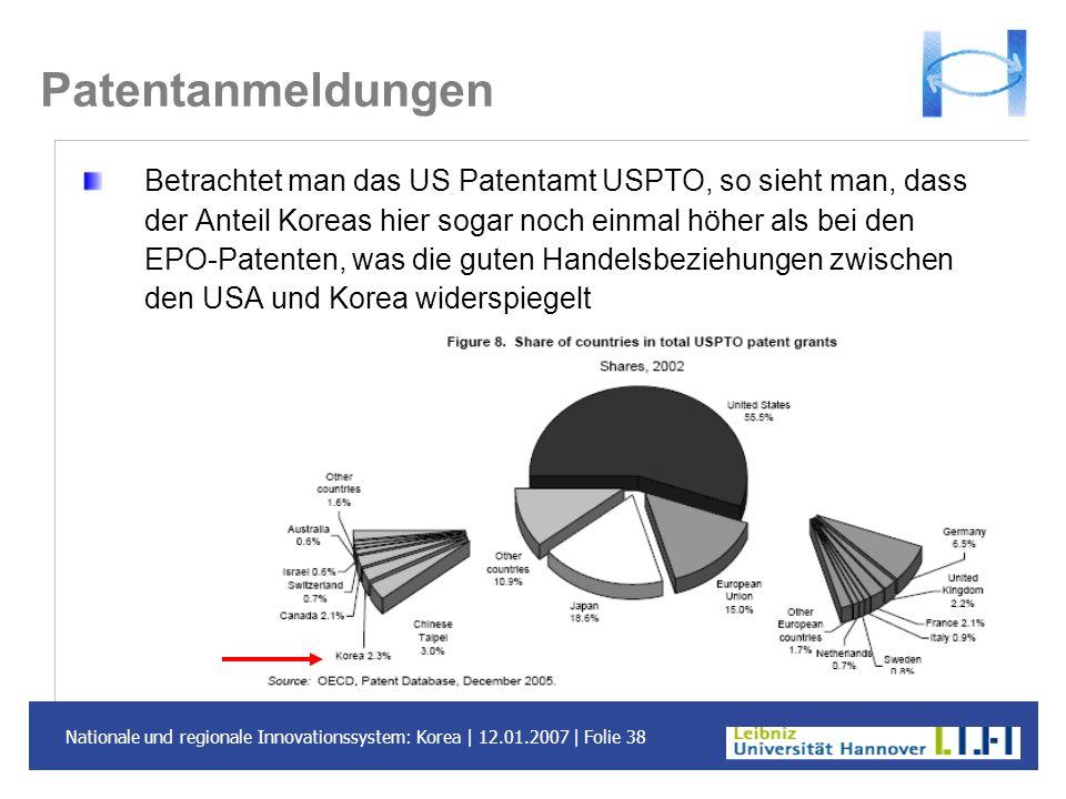 Nationale und regionale Innovationssystem: Korea | 12.01.2007 | Folie 38 Patentanmeldungen Betrachtet man das US Patentamt USPTO, so sieht man, dass d