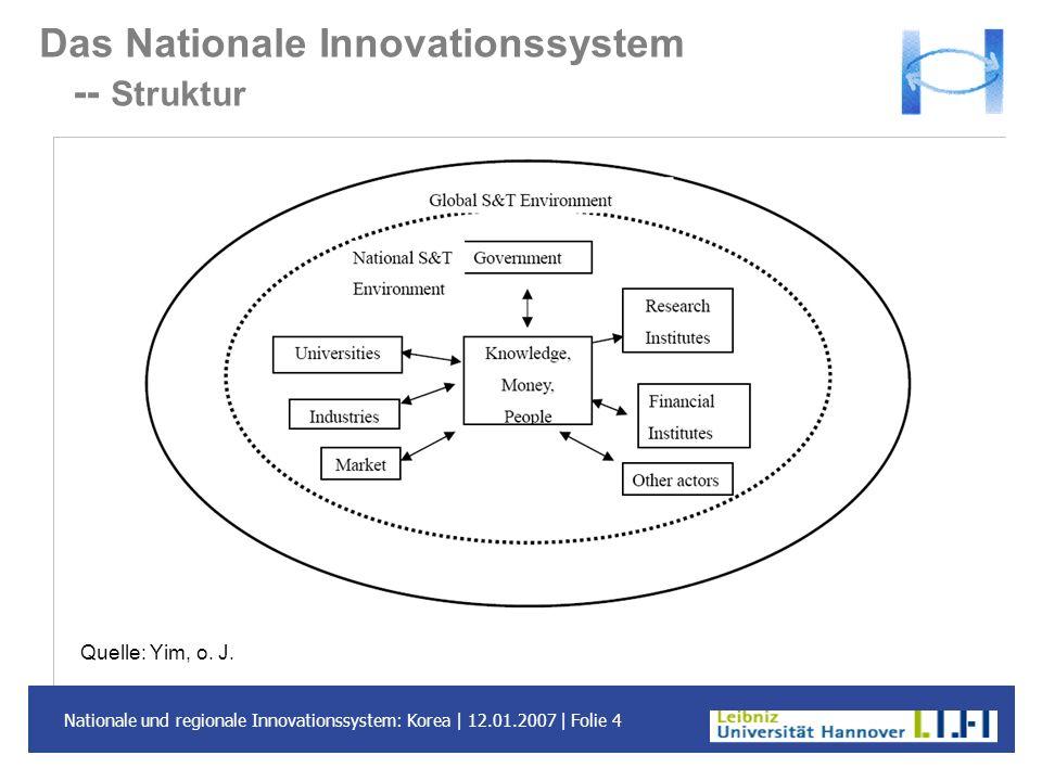 Nationale und regionale Innovationssystem: Korea | 12.01.2007 | Folie 4 Das Nationale Innovationssystem -- Struktur Quelle: Yim, o. J.