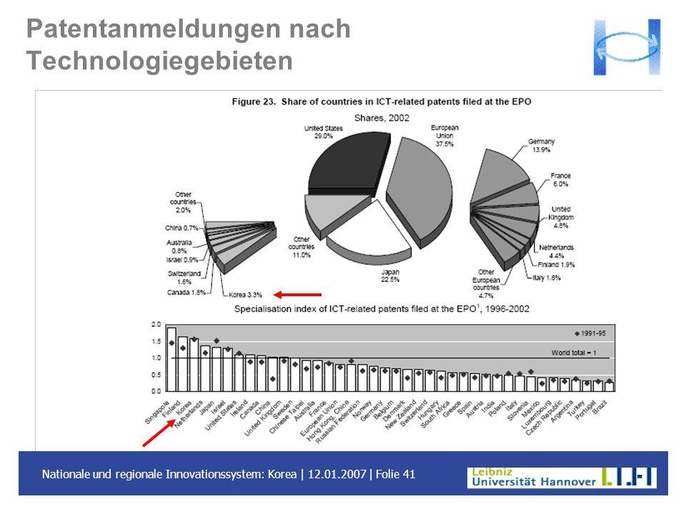 Nationale und regionale Innovationssystem: Korea | 12.01.2007 | Folie 41 Patentanmeldungen nach Technologiegebieten