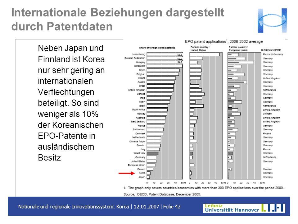 Nationale und regionale Innovationssystem: Korea | 12.01.2007 | Folie 42 Internationale Beziehungen dargestellt durch Patentdaten Neben Japan und Finn