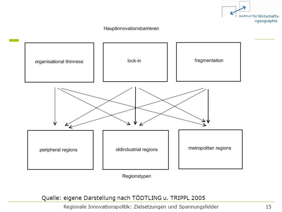 Regionale Innovationspolitik: Zielsetzungen und Spannungsfelder15 Quelle: eigene Darstellung nach TÖDTLING u. TRIPPL 2005