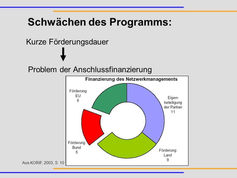 Schwächen des Programms: Kurze Förderungsdauer Problem der Anschlussfinanzierung Aus KORIF, 2003, S. 10