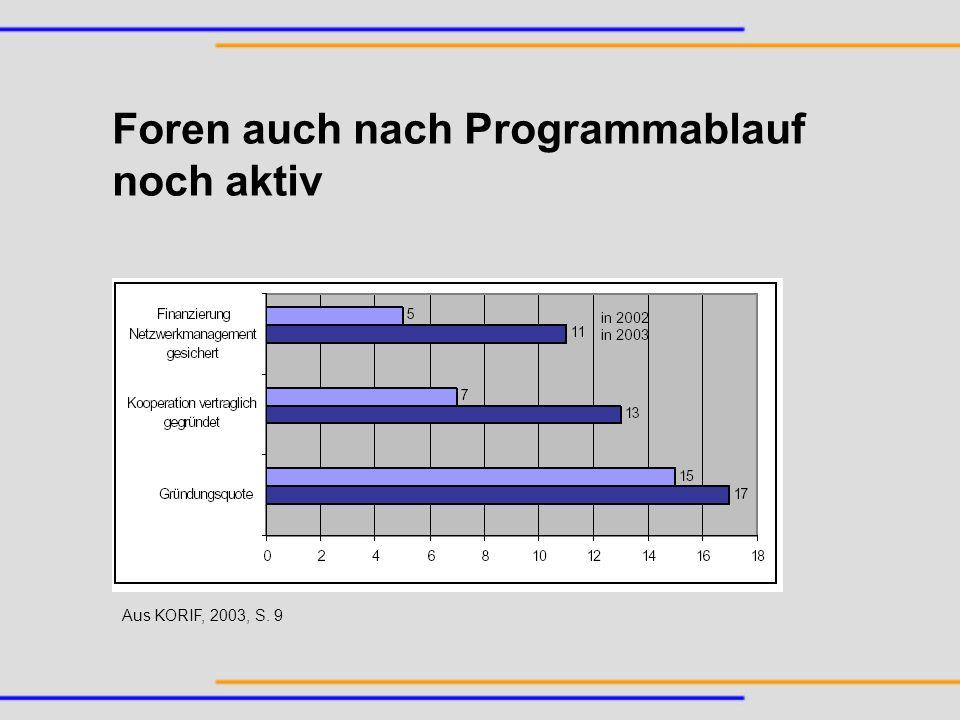 Foren auch nach Programmablauf noch aktiv Aus KORIF, 2003, S. 9