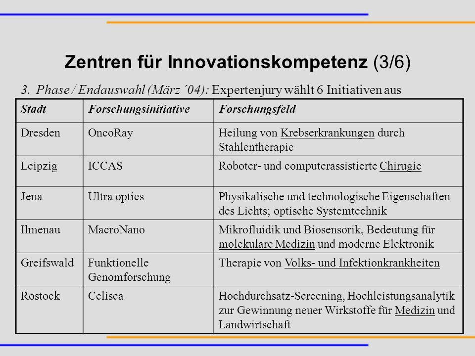 Zentren für Innovationskompetenz (3/6) StadtForschungsinitiativeForschungsfeld DresdenOncoRayHeilung von Krebserkrankungen durch Stahlentherapie Leipz