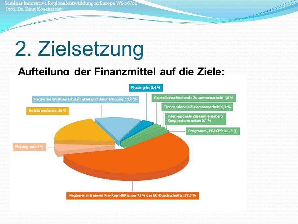2.Zielsetzung Aufteilung der Finanzmittel auf die Ziele: 347,410 Mrd.