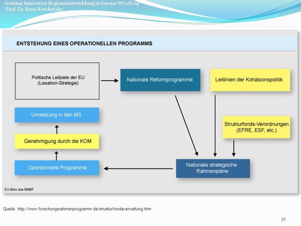 32 Quelle: http://www.forschungsrahmenprogramm.de/strukturfondsverwaltung.htm Seminar Innovative Regionalentwicklung in Europa WS 08/09 Prof.