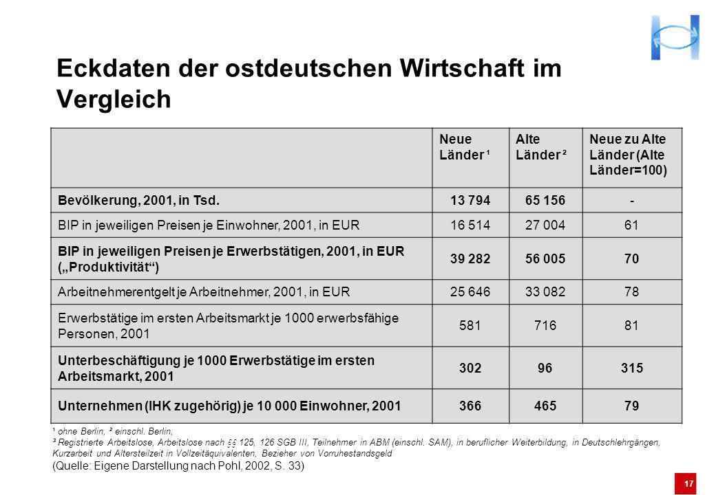 17 Eckdaten der ostdeutschen Wirtschaft im Vergleich Neue Länder ¹ Alte Länder ² Neue zu Alte Länder (Alte Länder=100) Bevölkerung, 2001, in Tsd.13 79