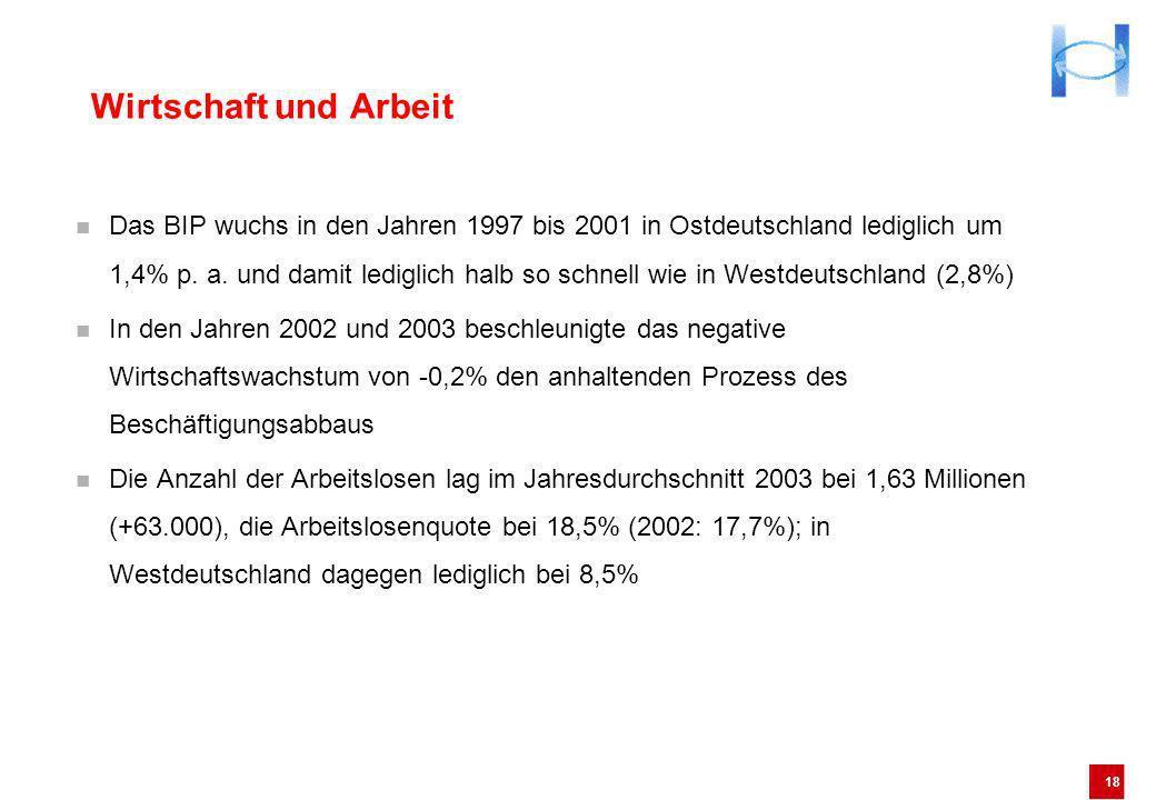 18 Wirtschaft und Arbeit Das BIP wuchs in den Jahren 1997 bis 2001 in Ostdeutschland lediglich um 1,4% p. a. und damit lediglich halb so schnell wie i