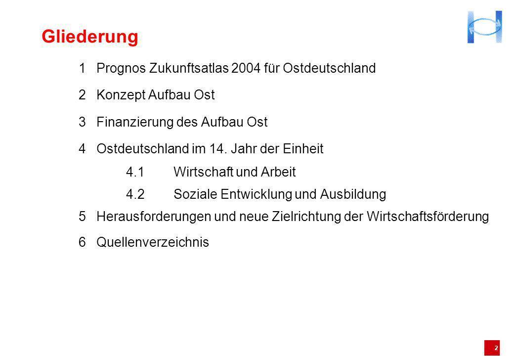 2 Gliederung 1Prognos Zukunftsatlas 2004 für Ostdeutschland 2Konzept Aufbau Ost 3Finanzierung des Aufbau Ost 4Ostdeutschland im 14. Jahr der Einheit 4