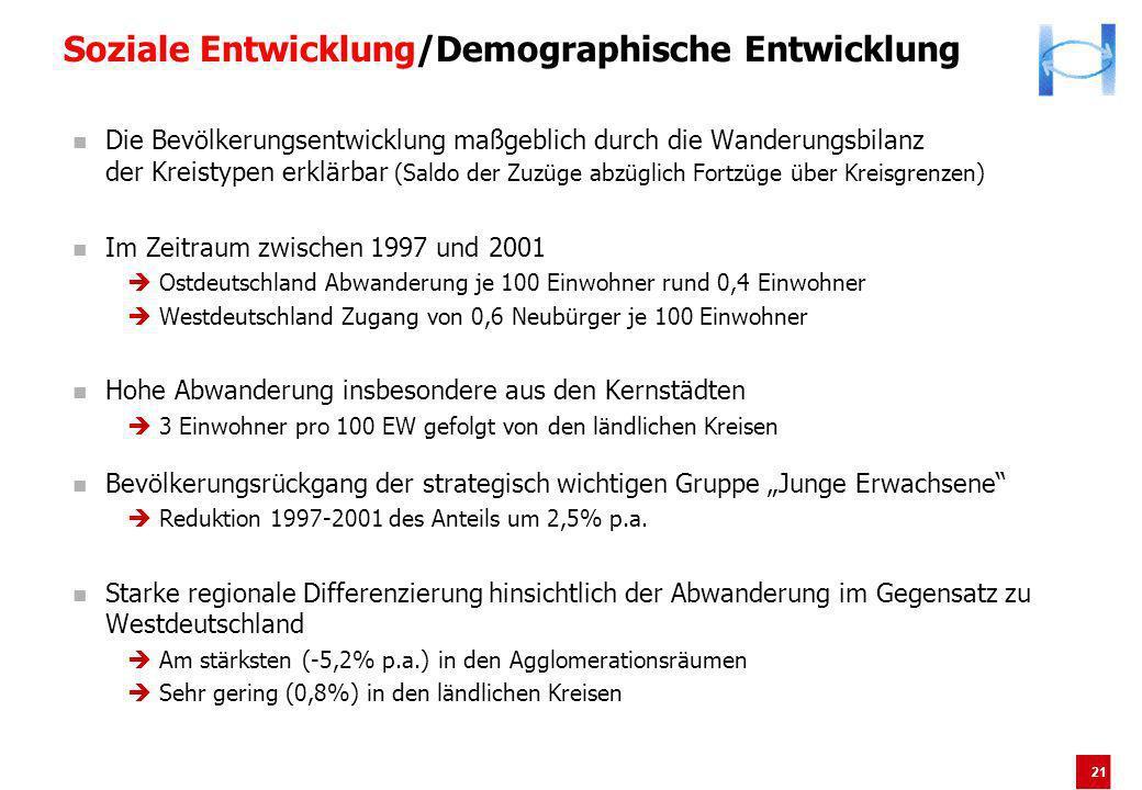 21 Soziale Entwicklung/Demographische Entwicklung Die Bevölkerungsentwicklung maßgeblich durch die Wanderungsbilanz der Kreistypen erklärbar (Saldo de