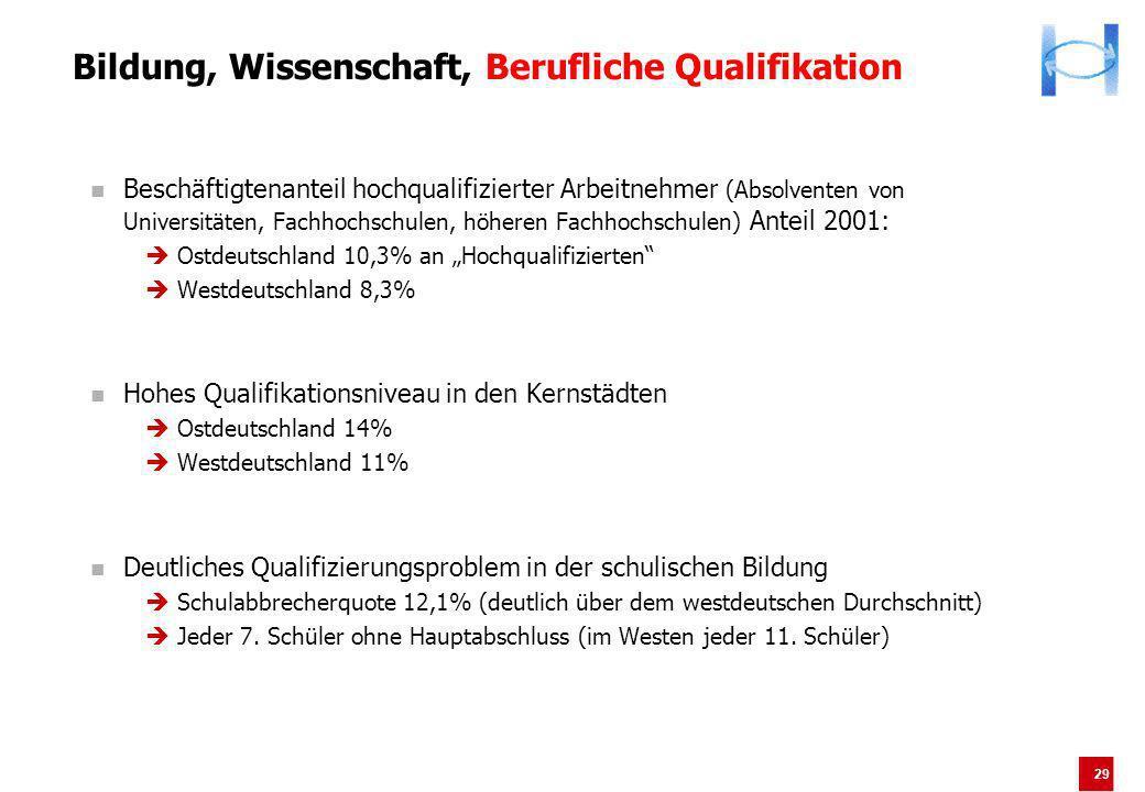 29 Bildung, Wissenschaft, Berufliche Qualifikation Beschäftigtenanteil hochqualifizierter Arbeitnehmer (Absolventen von Universitäten, Fachhochschulen