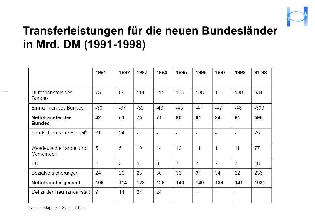 Transferleistungen für die neuen Bundesländer in Mrd. DM (1991-1998) 1991199219931994199519961997199891-98 Bruttotransfers des Bundes 7588114 13513813