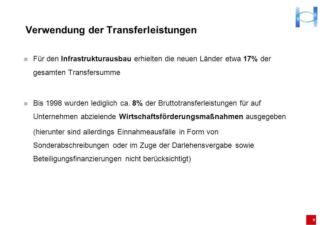 9 Verwendung der Transferleistungen Für den Infrastrukturausbau erhielten die neuen Länder etwa 17% der gesamten Transfersumme Bis 1998 wurden ledigli