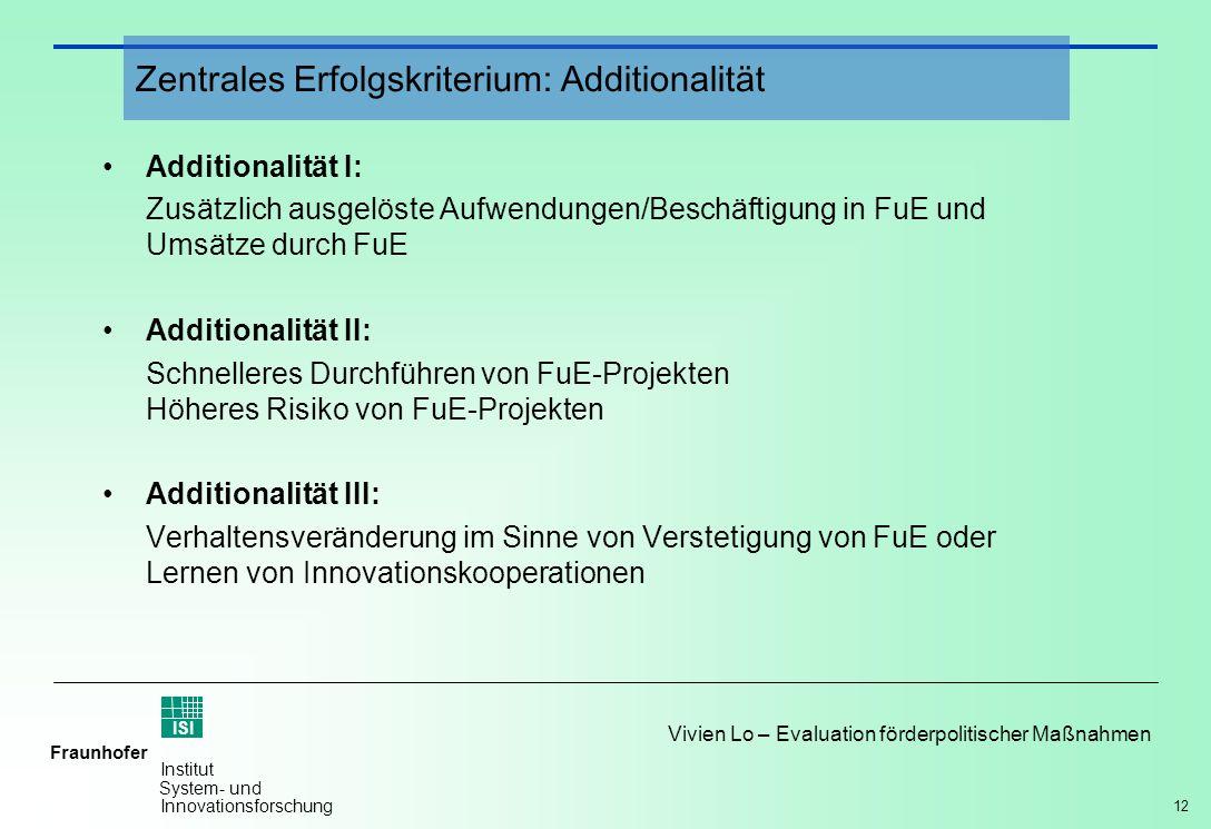 12 Vivien Lo – Evaluation förderpolitischer Maßnahmen Fraunhofer ISI Institut System- und Innovationsforschung Additionalität I: Zusätzlich ausgelöste