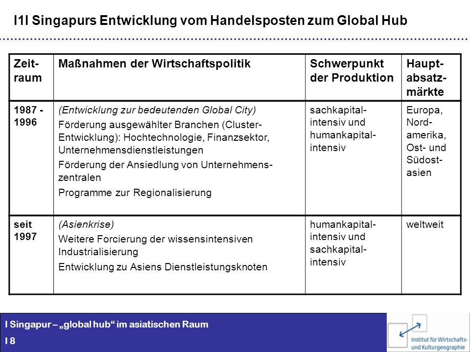 I Singapur – global hub im asiatischen Raum I 8 I1I Singapurs Entwicklung vom Handelsposten zum Global Hub Zeit- raum Maßnahmen der Wirtschaftspolitik