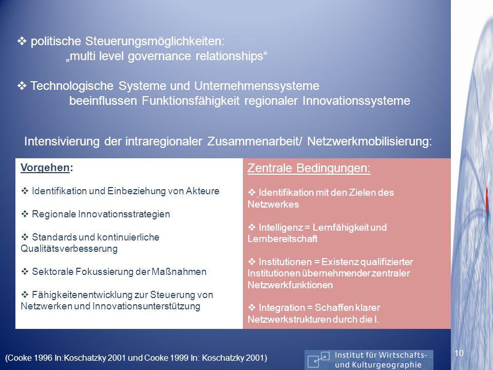 Intensivierung der intraregionaler Zusammenarbeit/ Netzwerkmobilisierung: Vorgehen: Identifikation und Einbeziehung von Akteure Regionale Innovationss