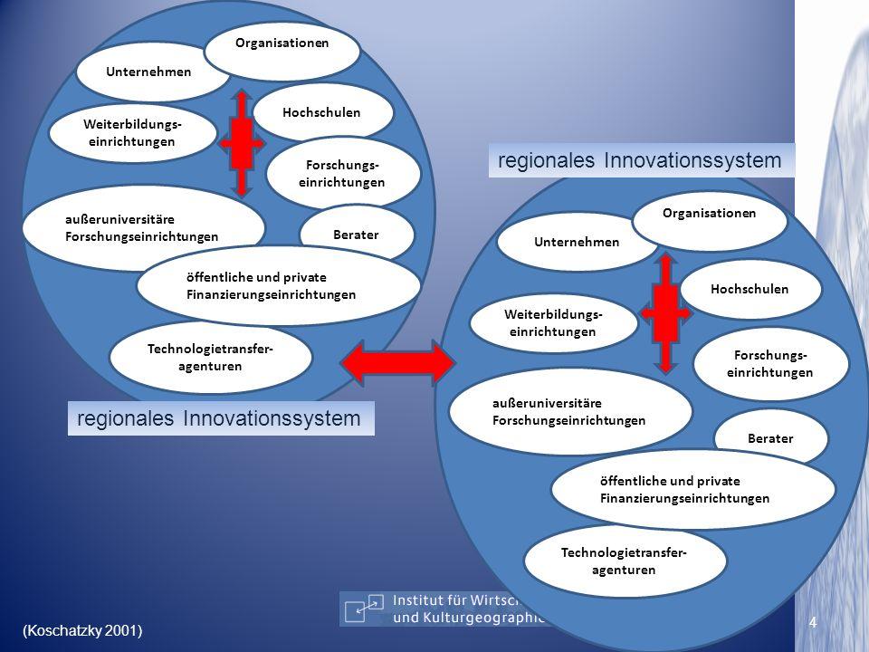 Hochschulen Unternehmen Organisationen außeruniversitäre Forschungseinrichtungen Forschungs- einrichtungen Technologietransfer- agenturen Weiterbildun