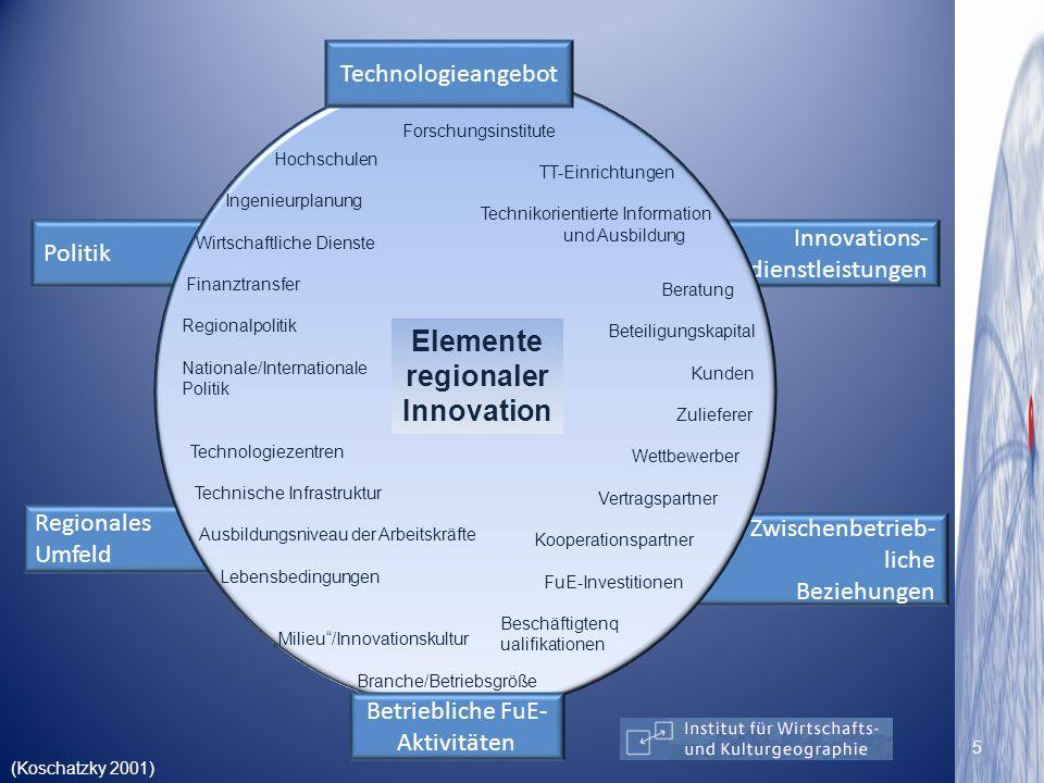 Zwischenbetrieb- liche Beziehungen Innovations- dienstleistungen Regionales Umfeld Politik Technologieangebot Betriebliche FuE- Aktivitäten Hochschule