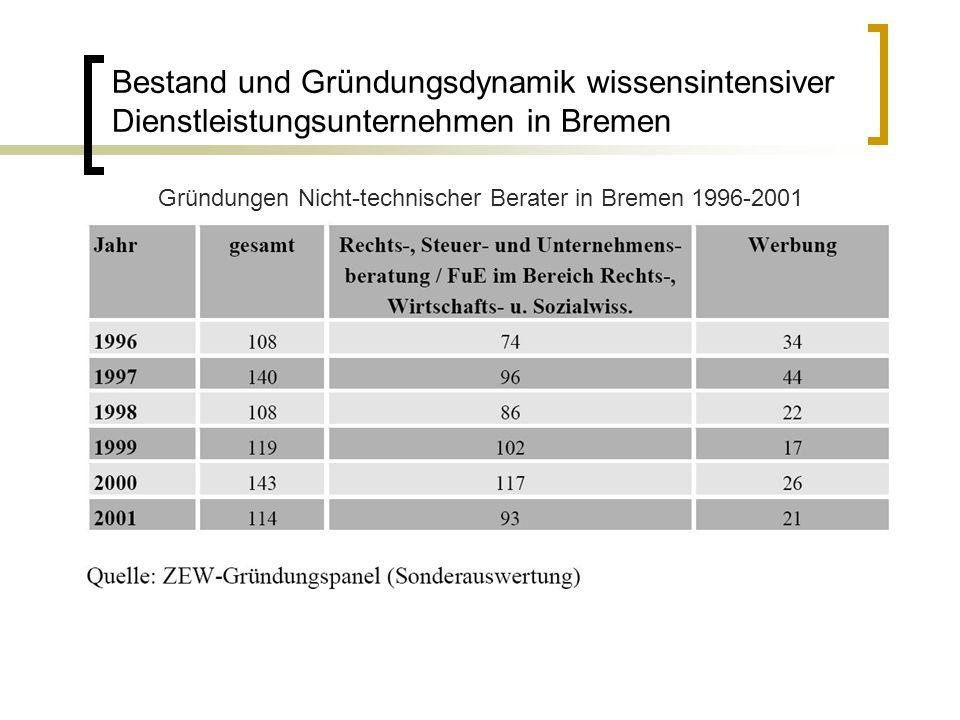 Bestand und Gründungsdynamik wissensintensiver Dienstleistungsunternehmen in Bremen Gründungen Nicht-technischer Berater in Bremen 1996-2001