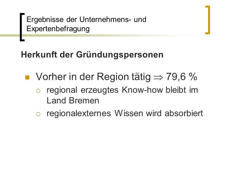 Vorher in der Region tätig 79,6 % regional erzeugtes Know-how bleibt im Land Bremen regionalexternes Wissen wird absorbiert Ergebnisse der Unternehmen