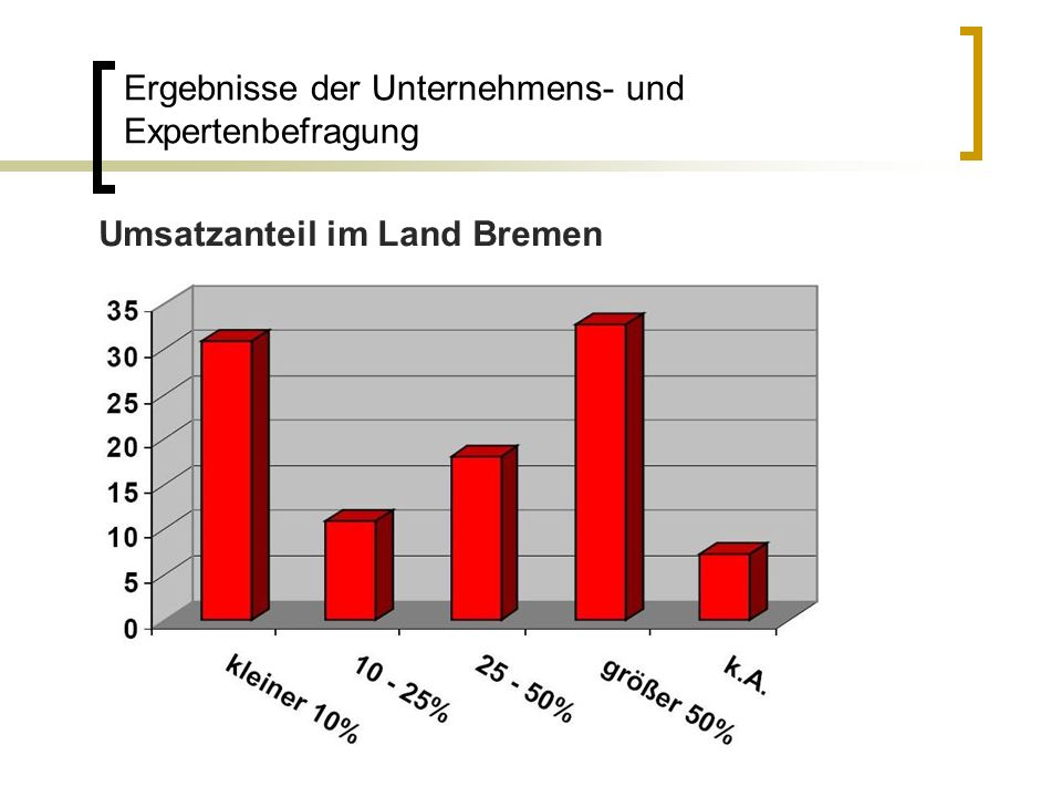 Umsatzanteil im Land Bremen Ergebnisse der Unternehmens- und Expertenbefragung
