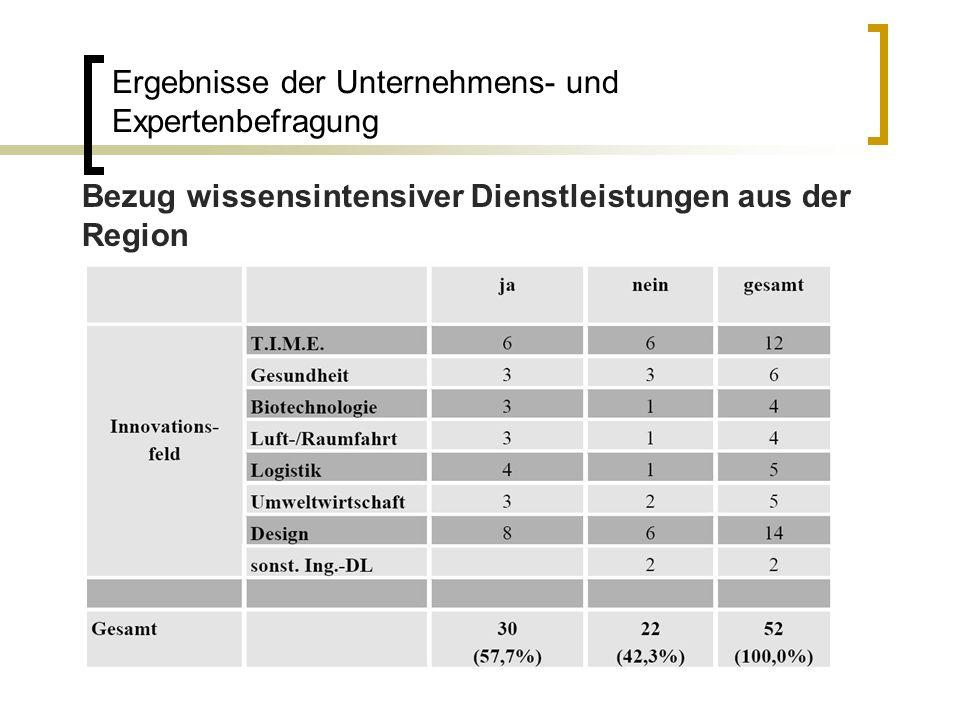 Bezug wissensintensiver Dienstleistungen aus der Region Ergebnisse der Unternehmens- und Expertenbefragung