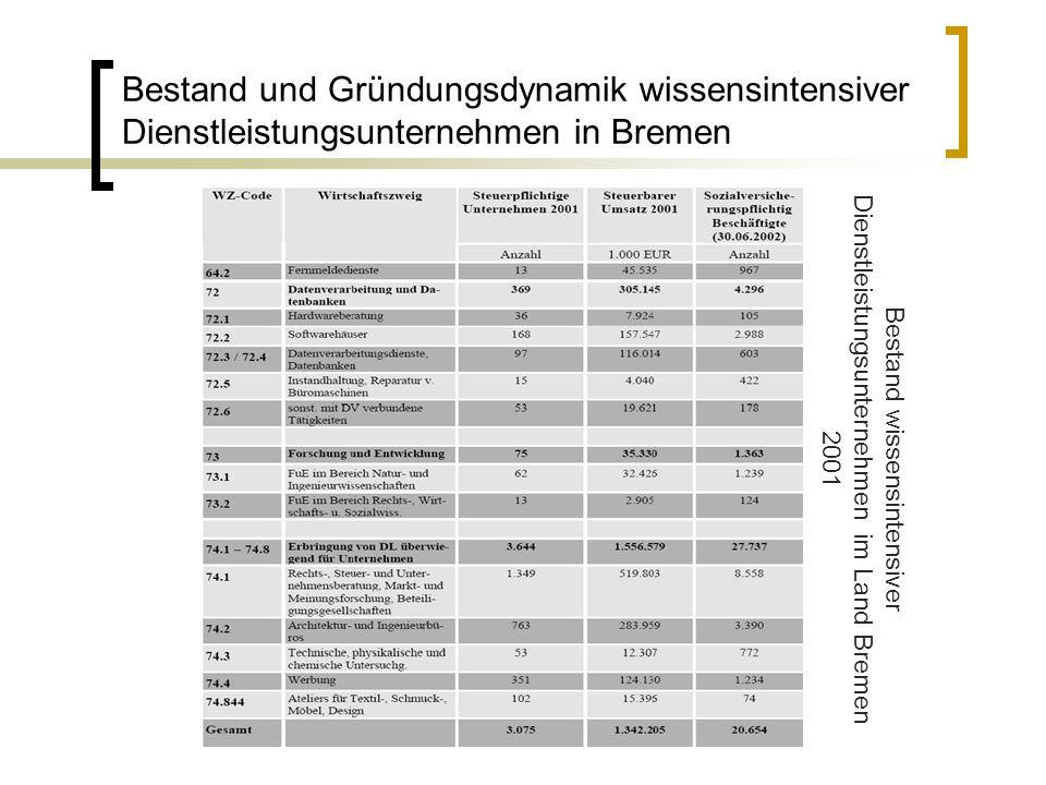 Bestand wissensintensiver Dienstleistungsunternehmen im Land Bremen 2001