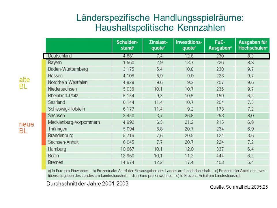 Länderspezifische Handlungsspielräume: Haushaltspolitische Kennzahlen Quelle: Schmalholz 2005:25 alte BL neue BL Durchschnitt der Jahre 2001-2003