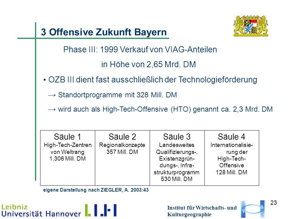 23 Institut für Wirtschafts- und Kulturgeographie 3 Offensive Zukunft Bayern Phase III: 1999 Verkauf von VIAG-Anteilen in Höhe von 2,65 Mrd. DM OZB II