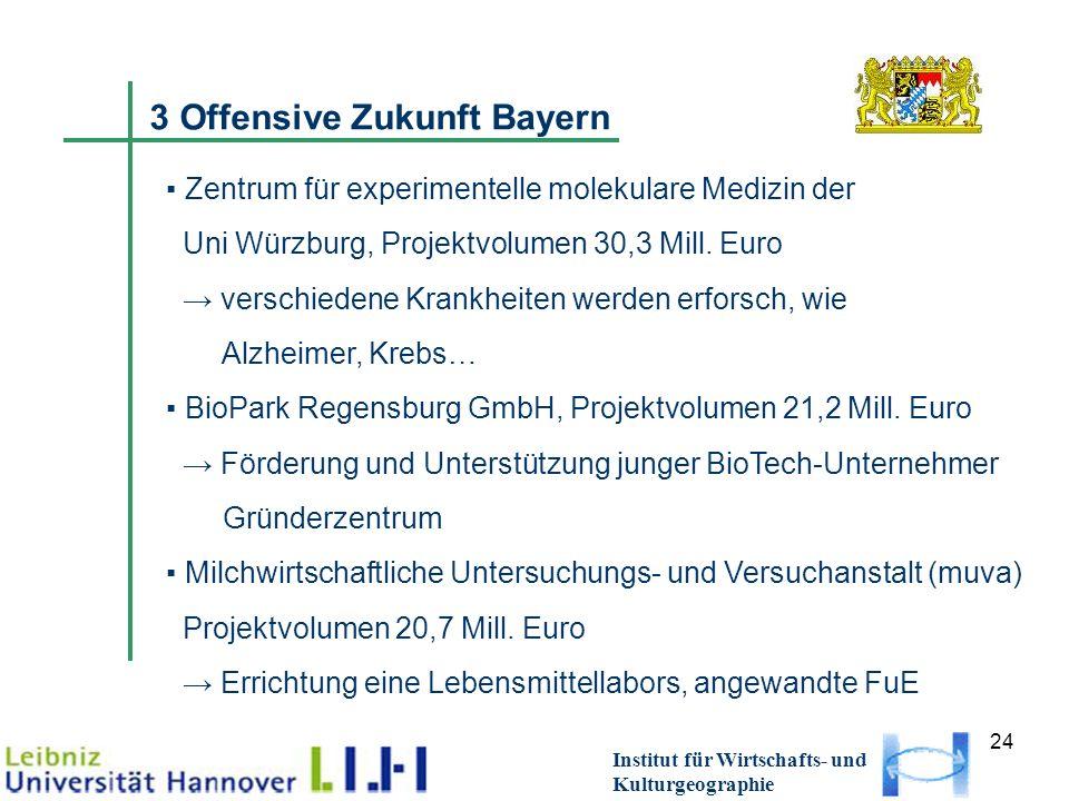 24 Institut für Wirtschafts- und Kulturgeographie 3 Offensive Zukunft Bayern Zentrum für experimentelle molekulare Medizin der Uni Würzburg, Projektvo