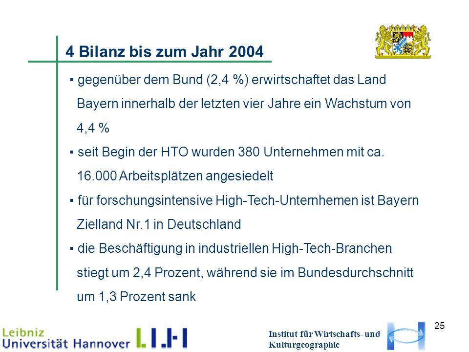 25 Institut für Wirtschafts- und Kulturgeographie 4 Bilanz bis zum Jahr 2004 gegenüber dem Bund (2,4 %) erwirtschaftet das Land Bayern innerhalb der letzten vier Jahre ein Wachstum von 4,4 % seit Begin der HTO wurden 380 Unternehmen mit ca.