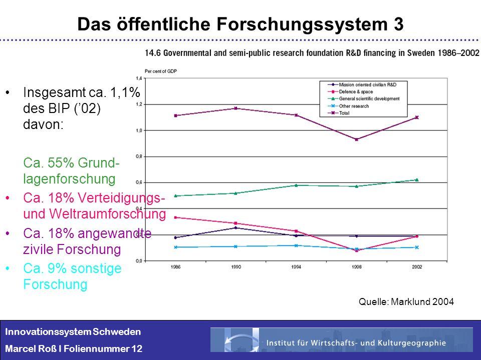 Innovationssystem Schweden Marcel Roß I Foliennummer 12 Das öffentliche Forschungssystem 3 Insgesamt ca. 1,1% des BIP (02) davon: Ca. 55% Grund- lagen