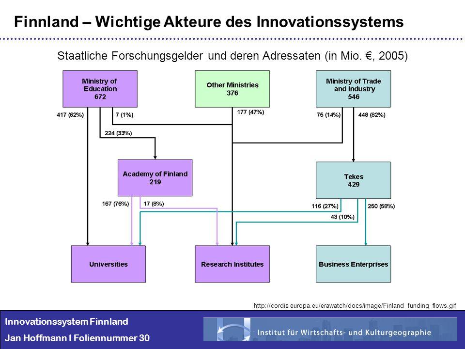Innovationssystem Finnland Jan Hoffmann I Foliennummer 30 Finnland – Wichtige Akteure des Innovationssystems Staatliche Forschungsgelder und deren Adr