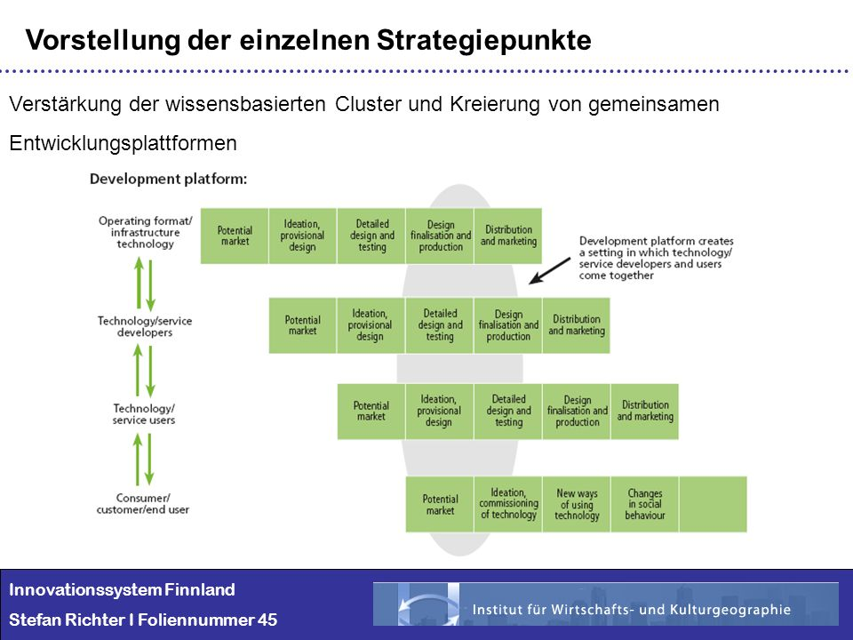Innovationssystem Finnland Stefan Richter I Foliennummer 45 Vorstellung der einzelnen Strategiepunkte Verstärkung der wissensbasierten Cluster und Kre