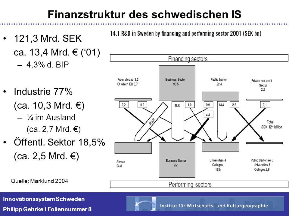 Innovationssystem Schweden Philipp Gehrke I Foliennummer 8 121,3 Mrd. SEK ca. 13,4 Mrd. (01) –4,3% d. BIP Industrie 77% (ca. 10,3 Mrd. ) –¼ im Ausland